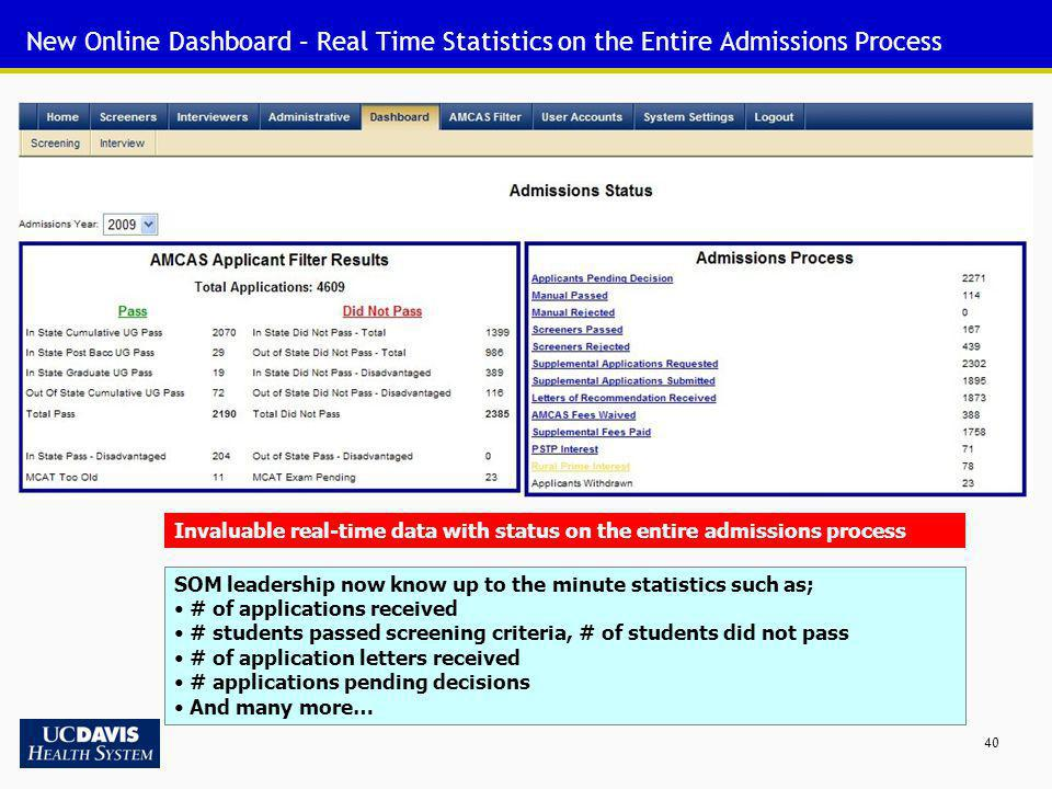 New Online Dashboard – Real Time Statistics on the Entire Admissions Process