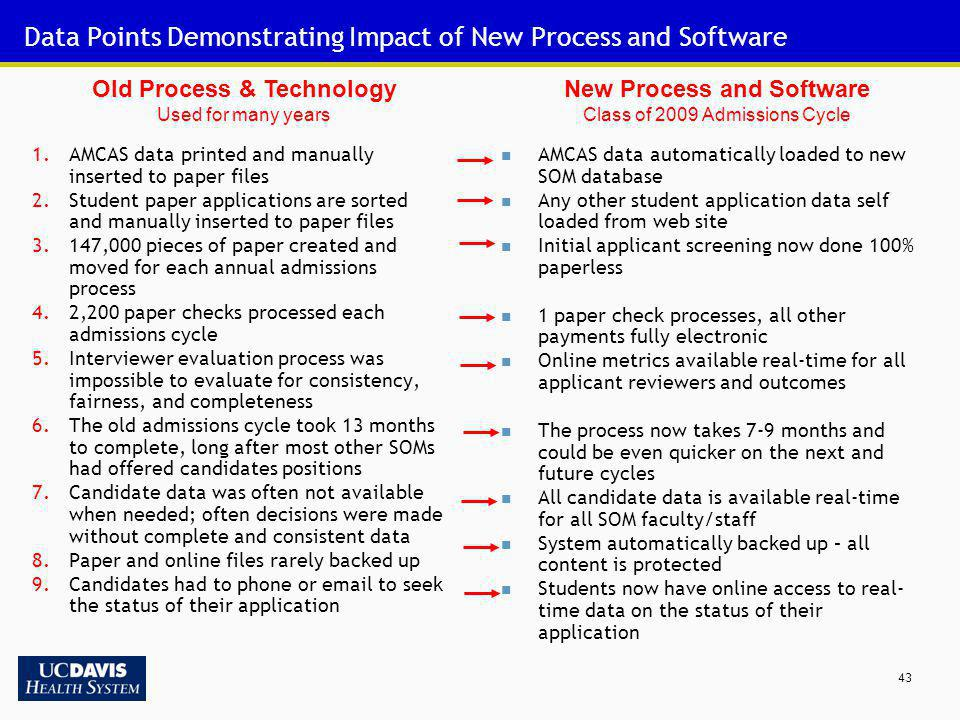 Data Points Demonstrating Impact of New Process and Software