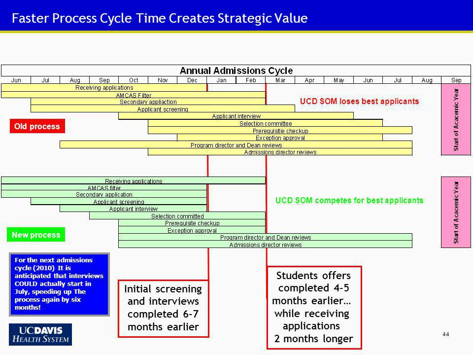 Faster Process Cycle Time Creates Strategic Value