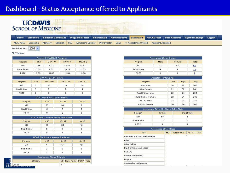 Dashboard – Status Acceptance offered to Applicants