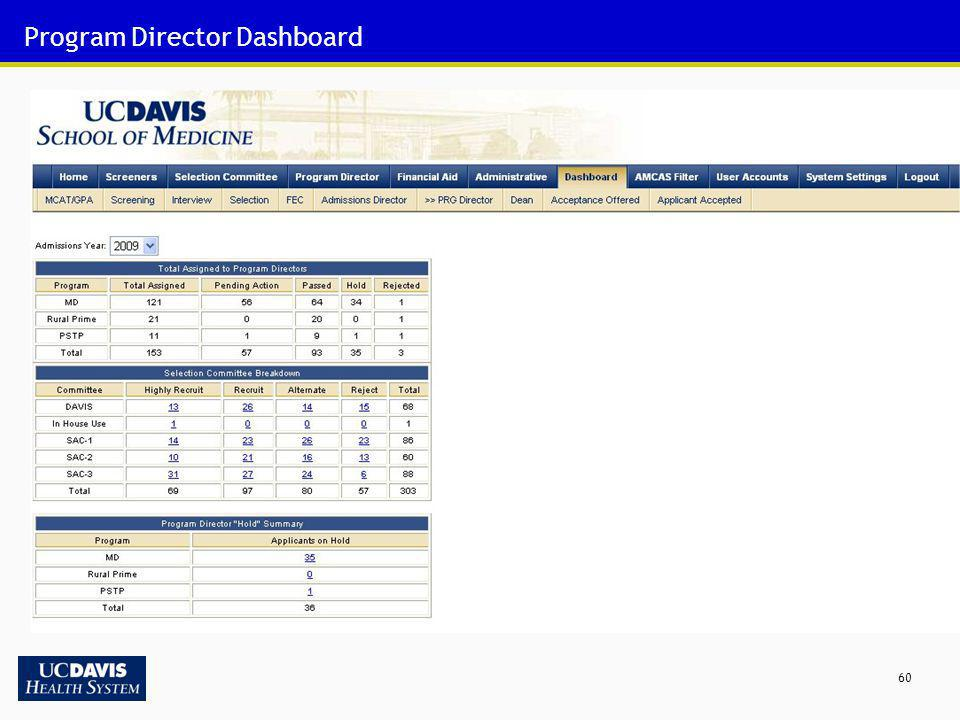 Program Director Dashboard