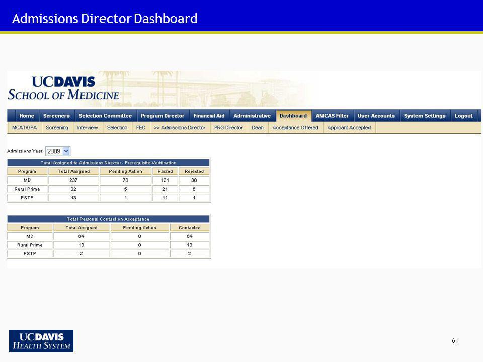 Admissions Director Dashboard