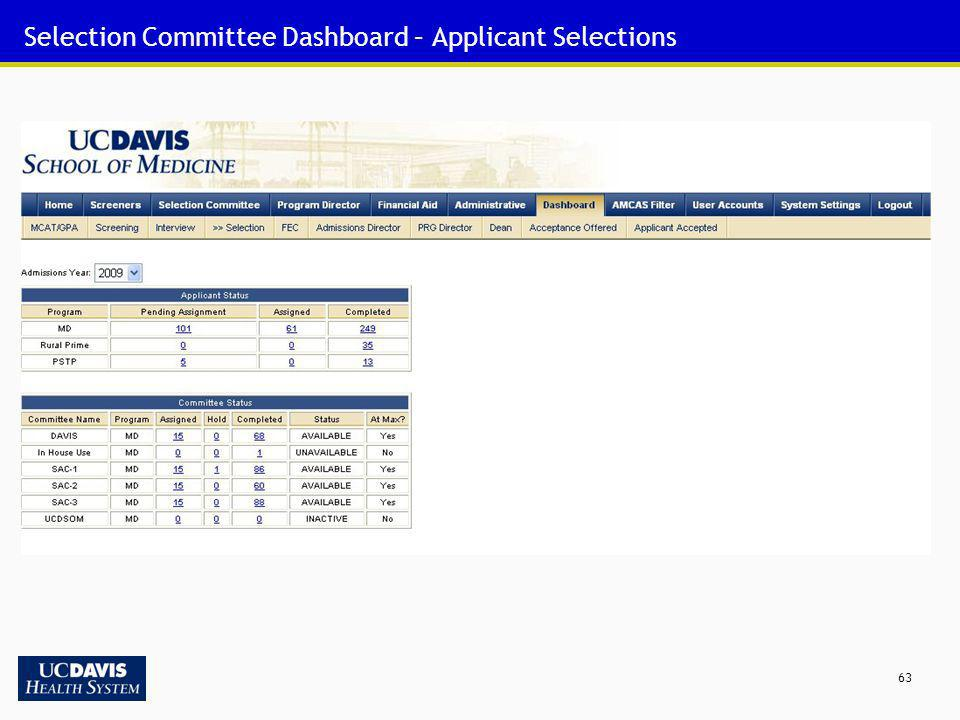 Selection Committee Dashboard – Applicant Selections
