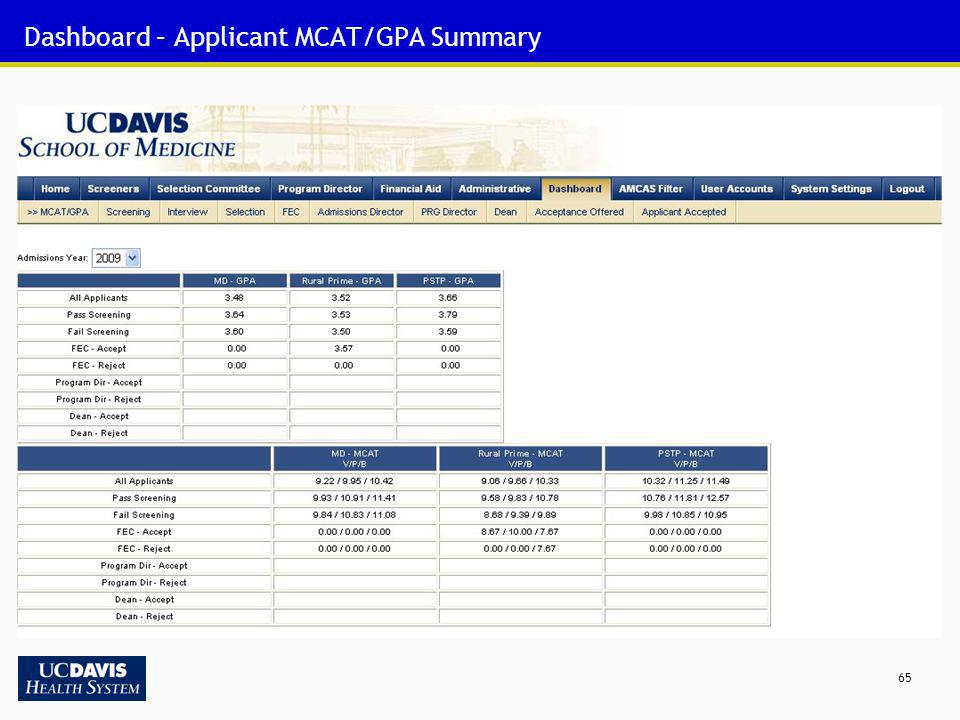 Dashboard – Applicant MCAT/GPA Summary