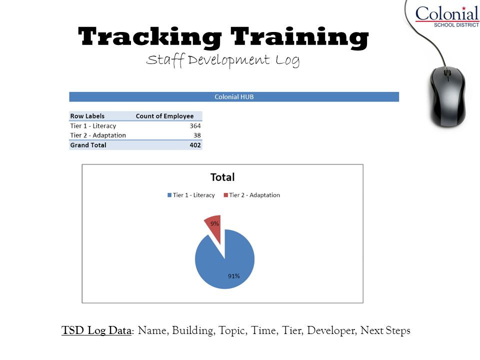 Tracking Training Staff Development Log