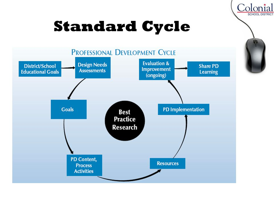 Standard Cycle