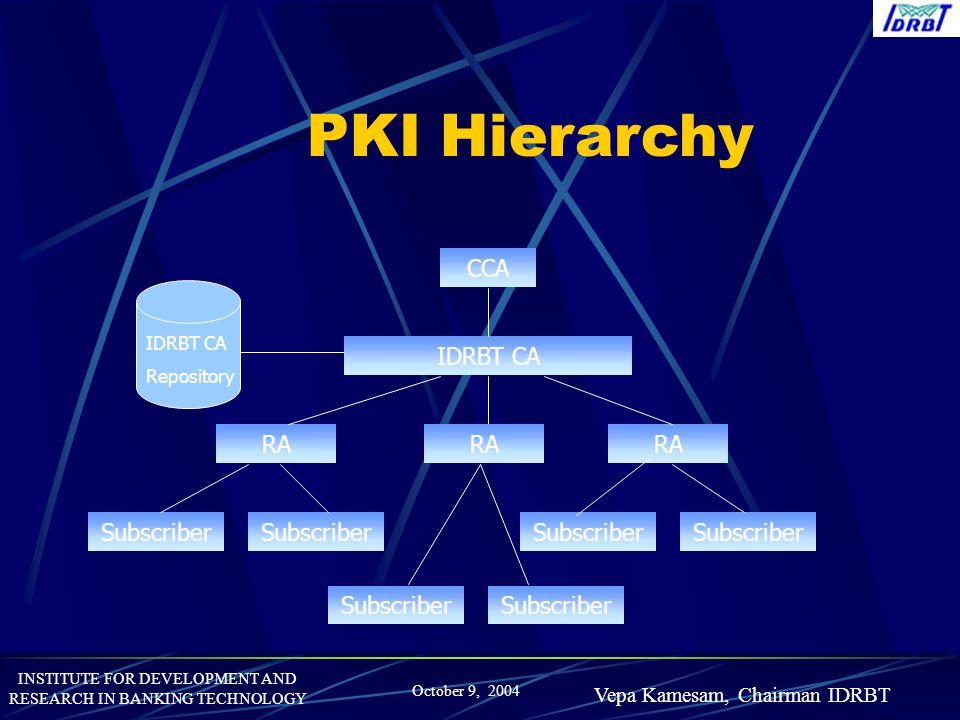 PKI Hierarchy CCA IDRBT CA RA RA RA Subscriber Subscriber Subscriber