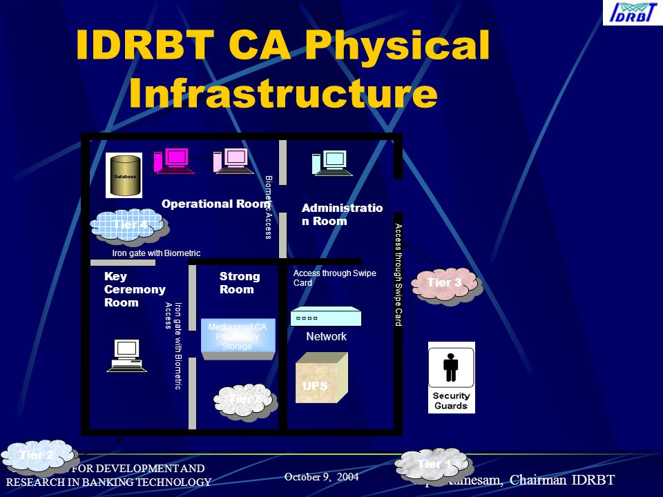 IDRBT CA Physical Infrastructure