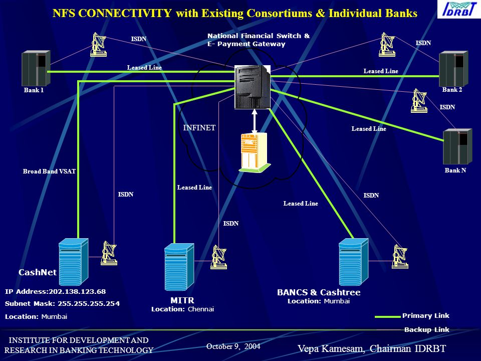 NFS CONNECTIVITY with Existing Consortiums & Individual Banks