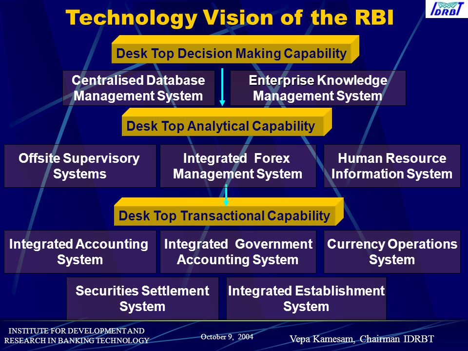 Technology Vision of the RBI