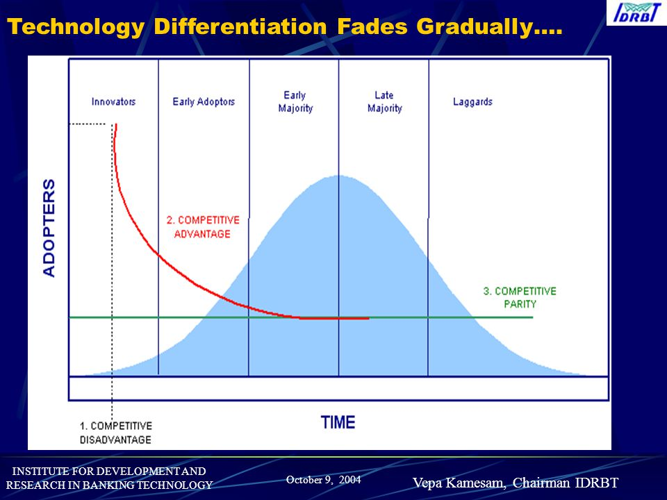 Technology Differentiation Fades Gradually….