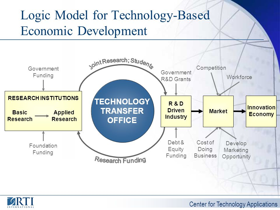 Logic Model for Technology-Based Economic Development