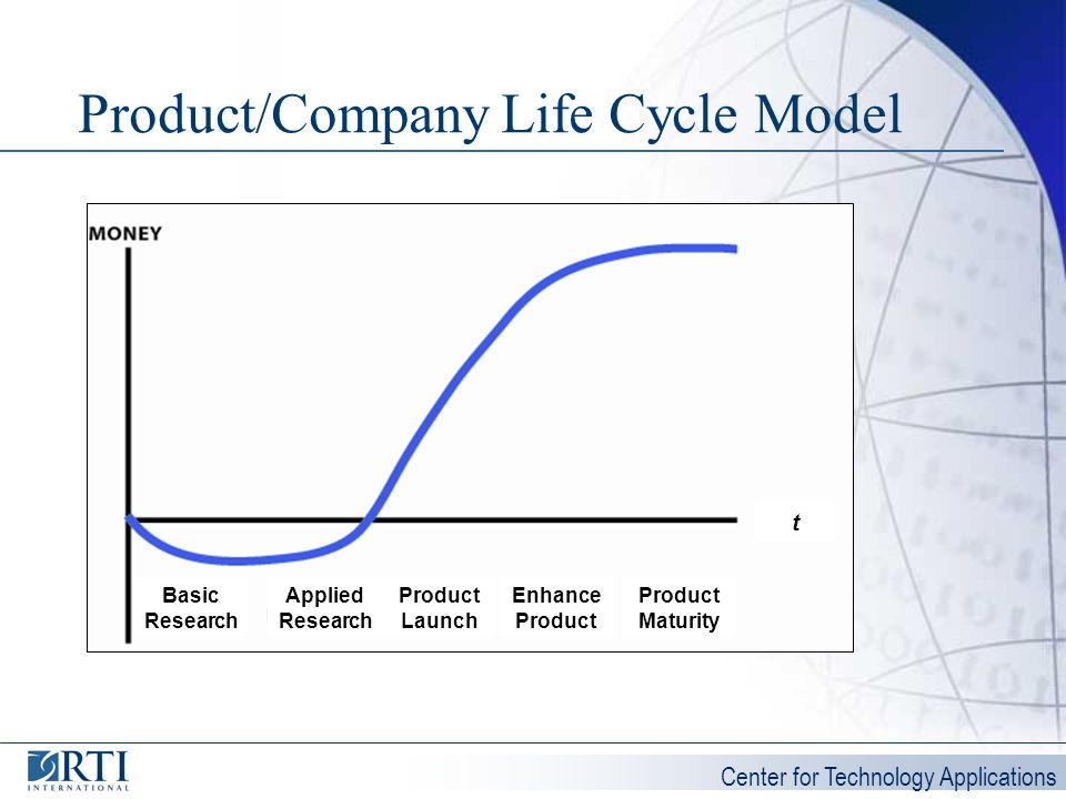 Product/Company Life Cycle Model