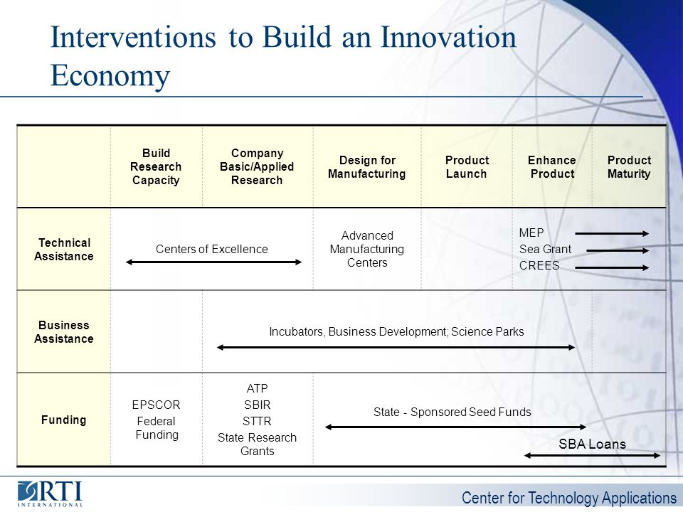 Interventions to Build an Innovation Economy
