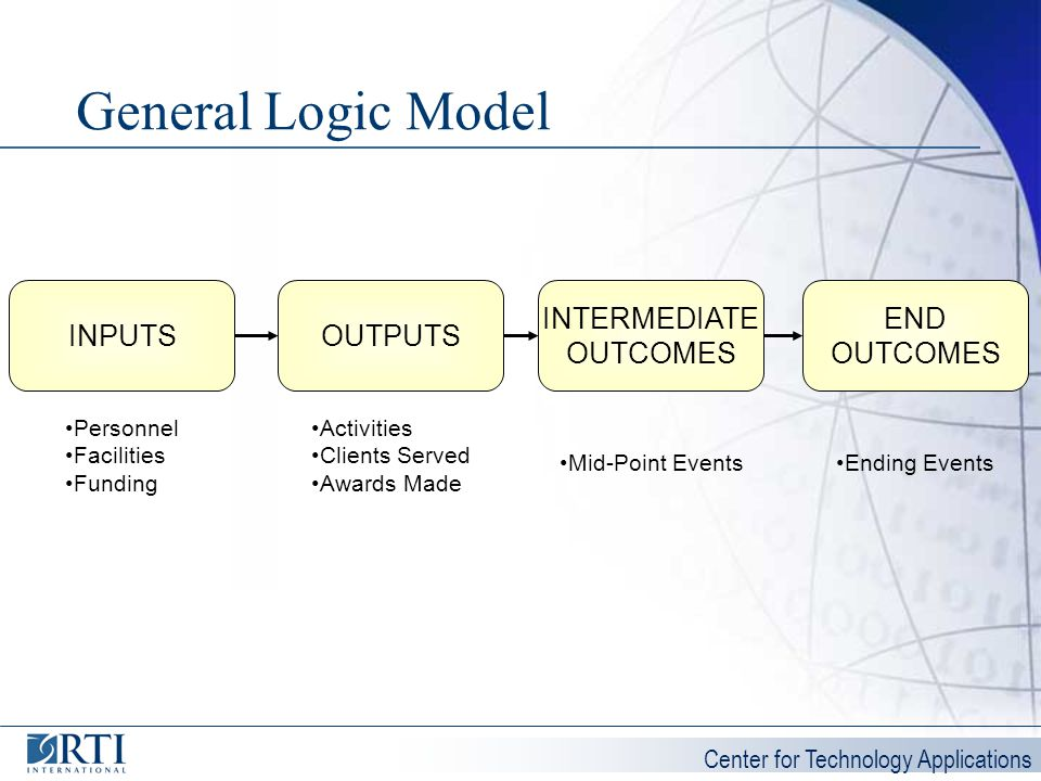 General Logic Model INTERMEDIATE OUTCOMES END OUTCOMES INPUTS OUTPUTS