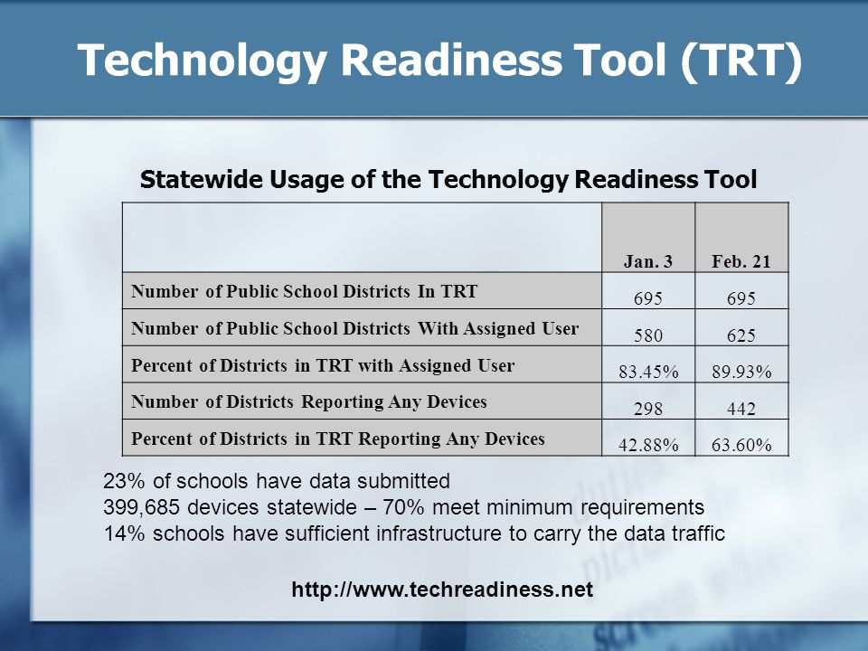 Technology Readiness Tool (TRT)
