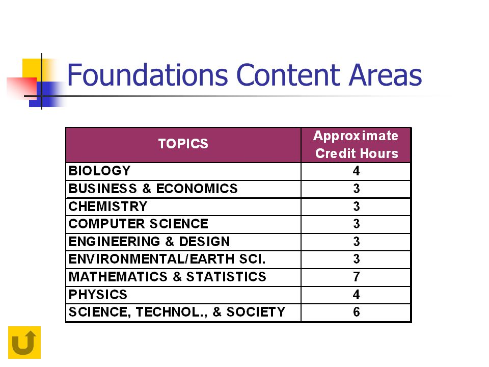 Foundations Content Areas