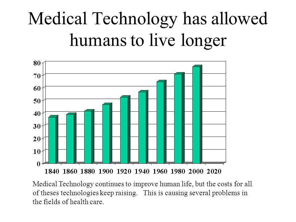 Medical Technology has allowed humans to live longer