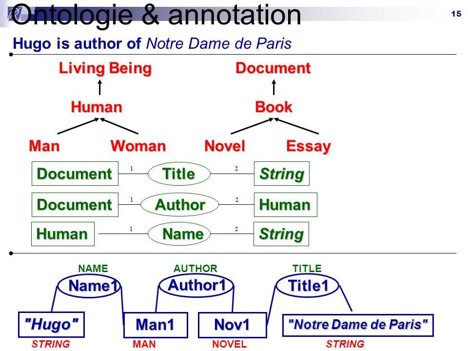 Ontologie & annotation