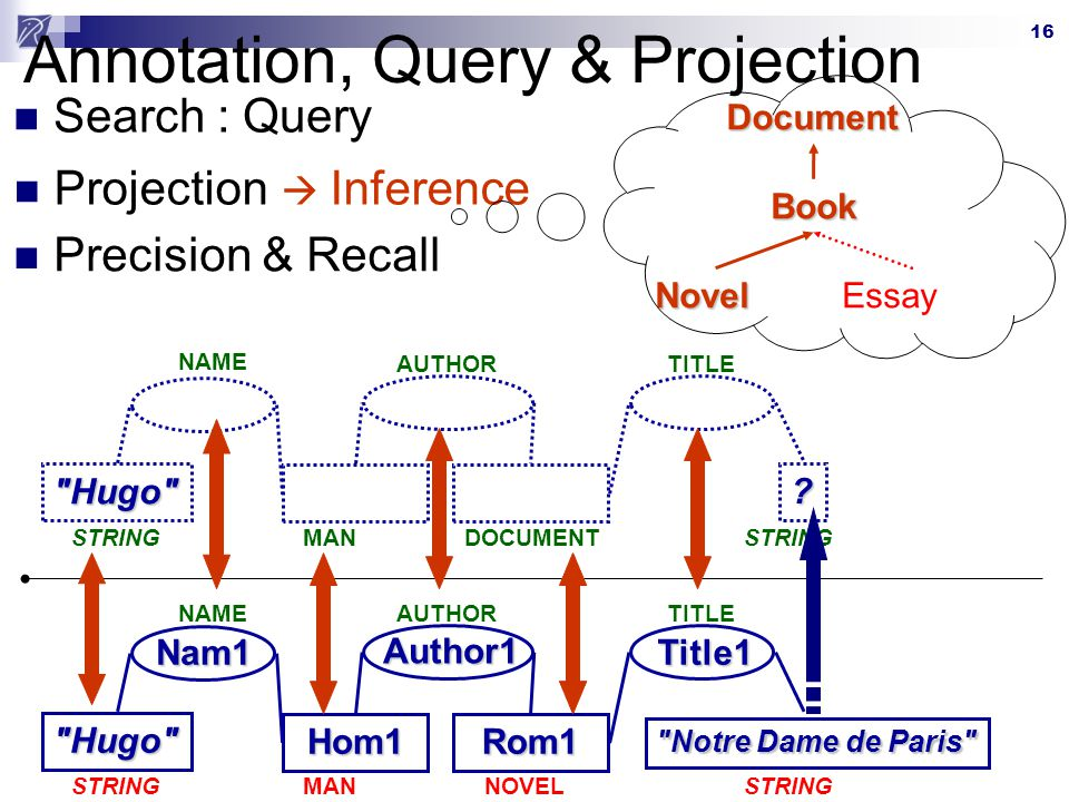 Annotation, Query & Projection