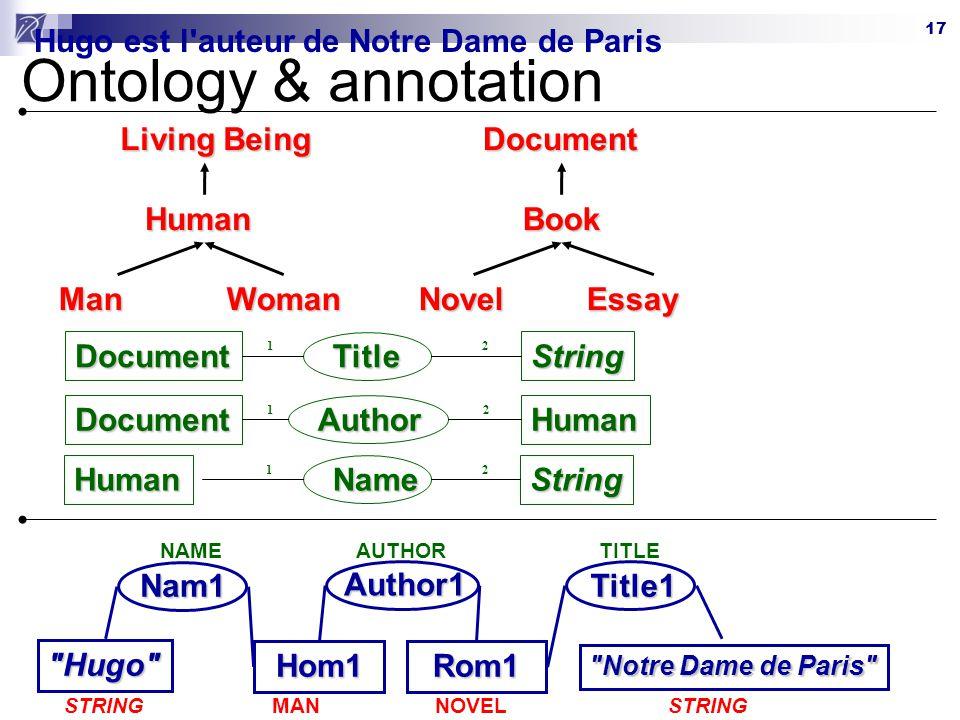 Ontology & annotation Hugo est l auteur de Notre Dame de Paris