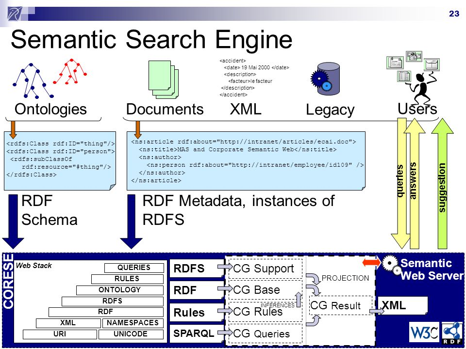 Semantic Search Engine