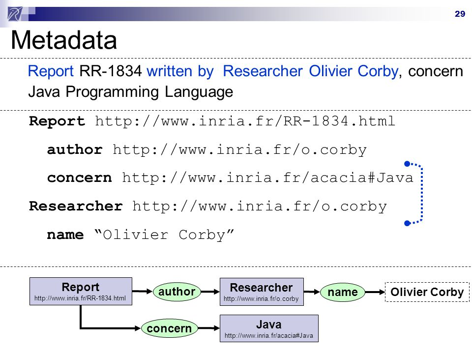 Metadata Report RR-1834 written by Researcher Olivier Corby, concern Java Programming Language. Report http://www.inria.fr/RR-1834.html.