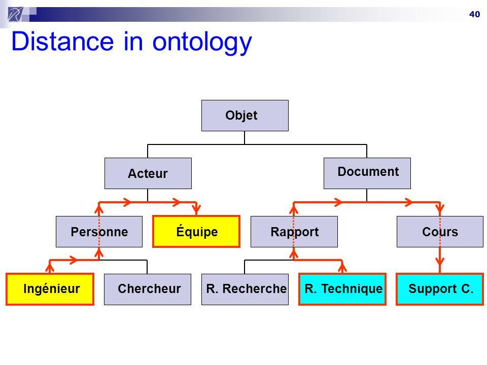 Distance in ontology Objet Acteur Document Personne Équipe Rapport