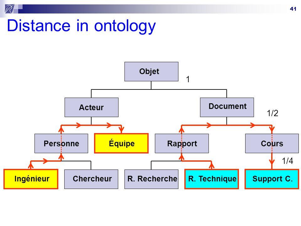 Distance in ontology 1 1/2 1/4 Objet Acteur Document Personne Équipe
