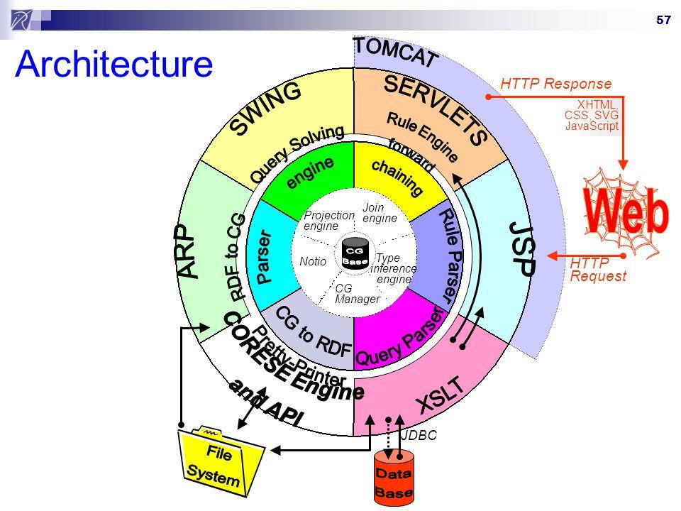 Architecture Web File System ARP JSP XSLT SERVLETS SWING CORESE Engine