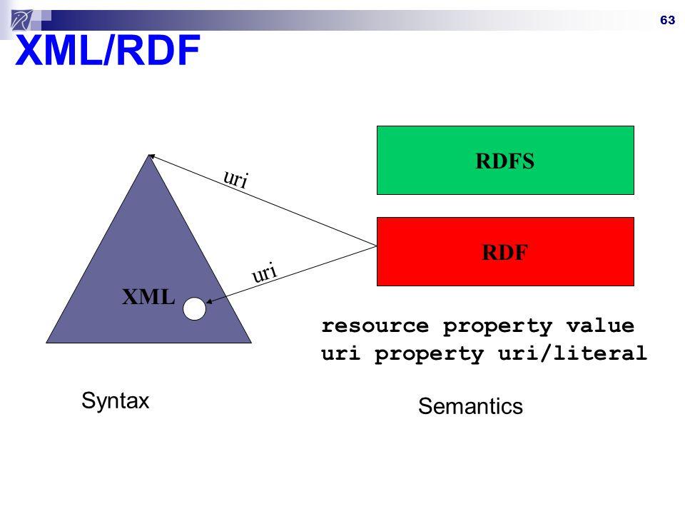 XML/RDF RDFS uri XML RDF uri resource property value