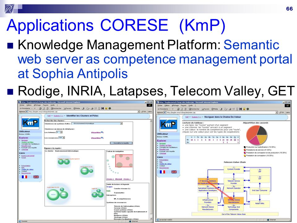 Applications CORESE (KmP)