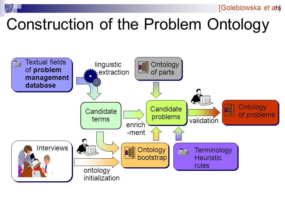 Construction of the Problem Ontology