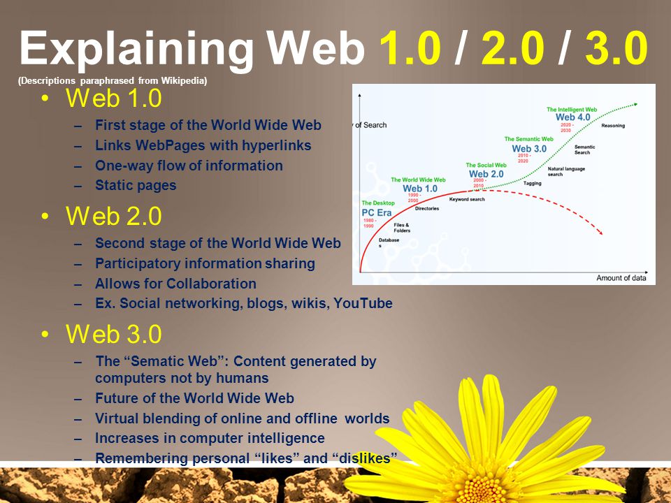 Explaining Web 1.0 / 2.0 / 3.0 (Descriptions paraphrased from Wikipedia)