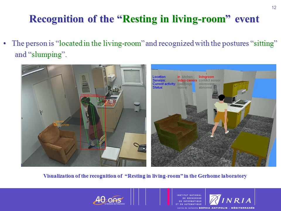 Recognition of the Resting in living-room event