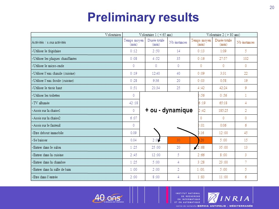 Preliminary results + ou - dynamique 45 12 :00 0.16 200 30 :00 0.09