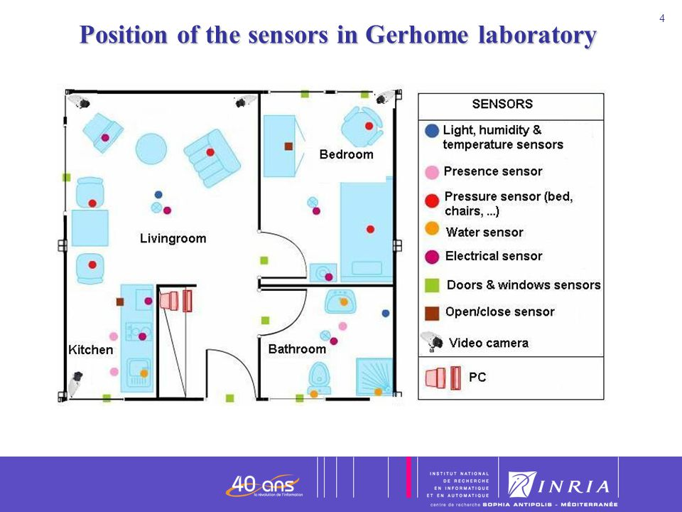 Position of the sensors in Gerhome laboratory
