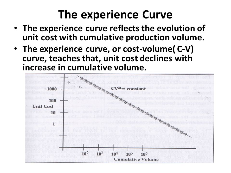 The experience Curve The experience curve reflects the evolution of unit cost with cumulative production volume.
