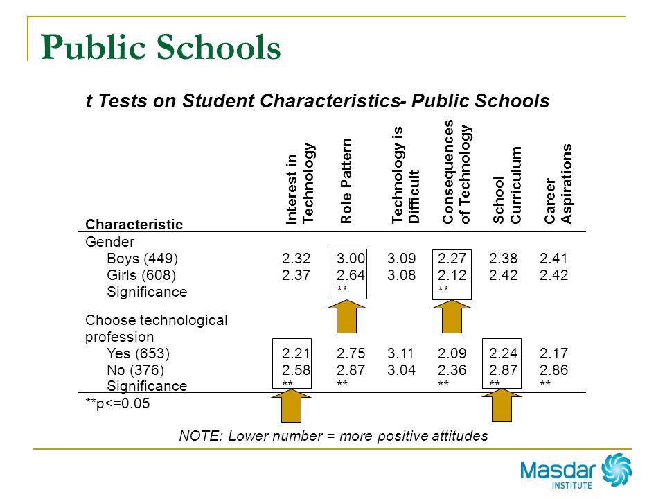 Public Schools t Tests on Student Characteristics - Public Schools