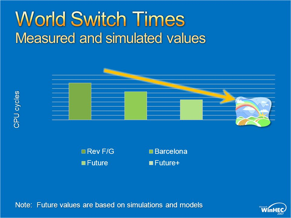 World Switch Times Measured and simulated values
