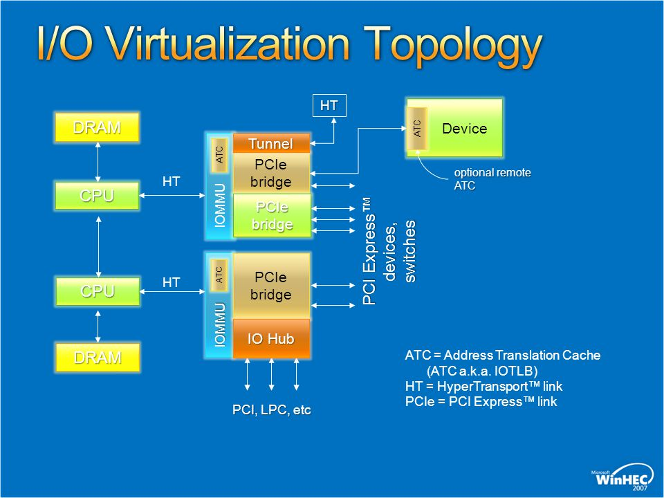 I/O Virtualization Topology