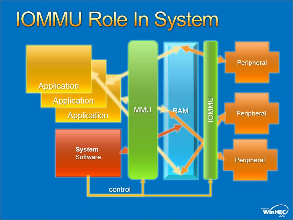 IOMMU Role In System Application Application Application MMU RAM IOMMU