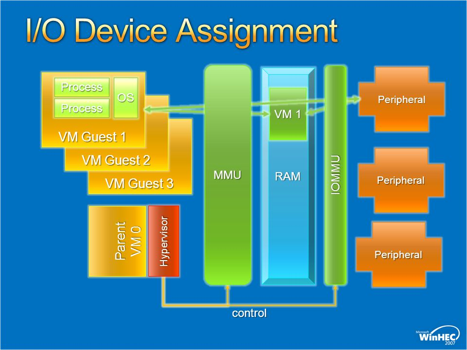 I/O Device Assignment VM Guest 1 VM Guest 2 VM Guest 3 Parent VM 0
