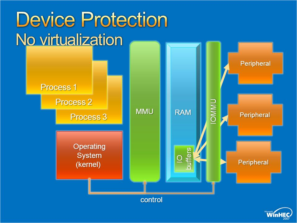Device Protection No virtualization