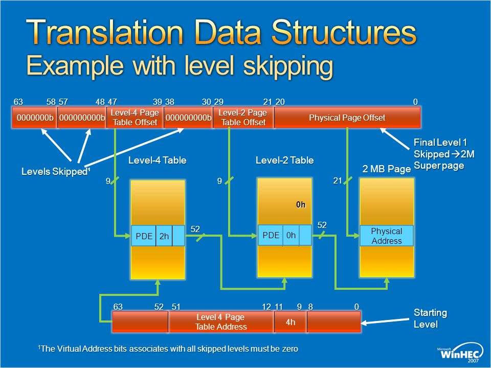 Translation Data Structures Example with level skipping