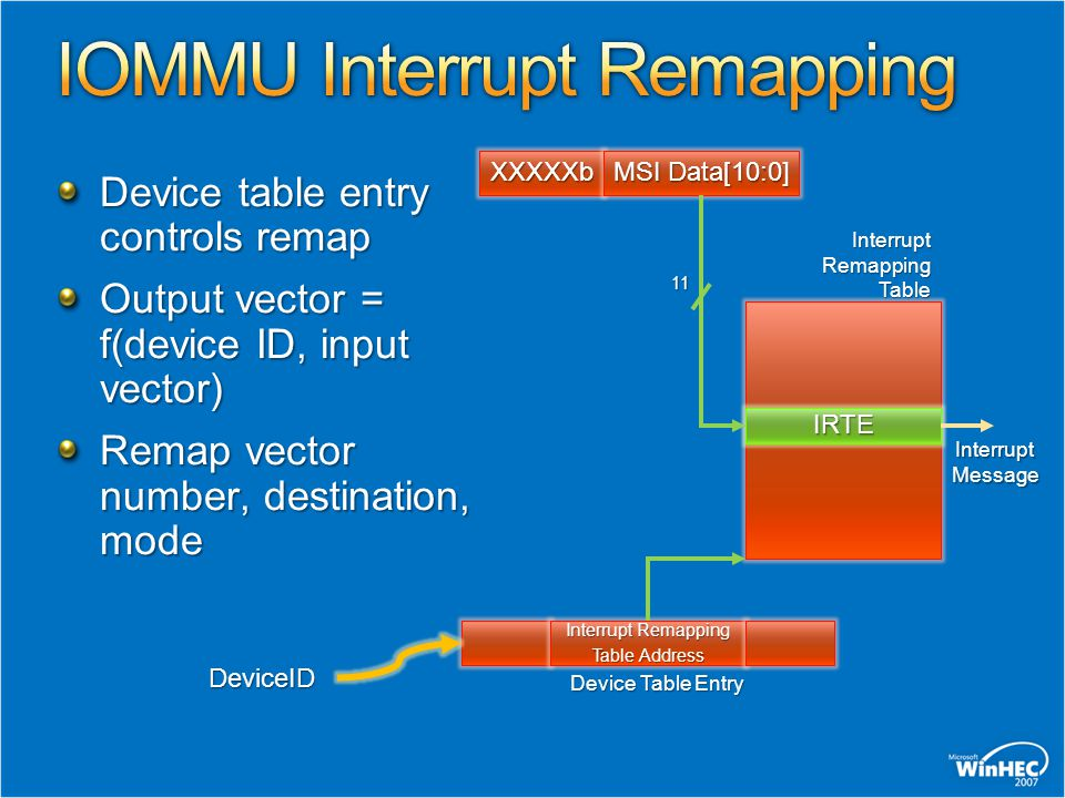 IOMMU Interrupt Remapping