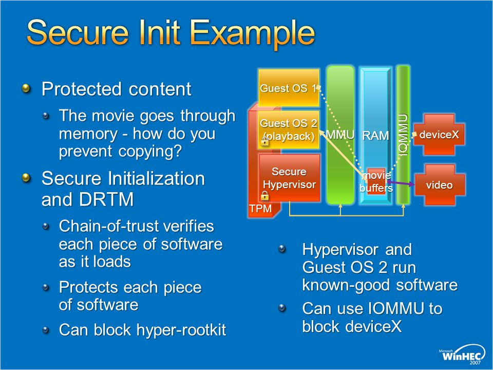 Secure Init Example Protected content Secure Initialization and DRTM