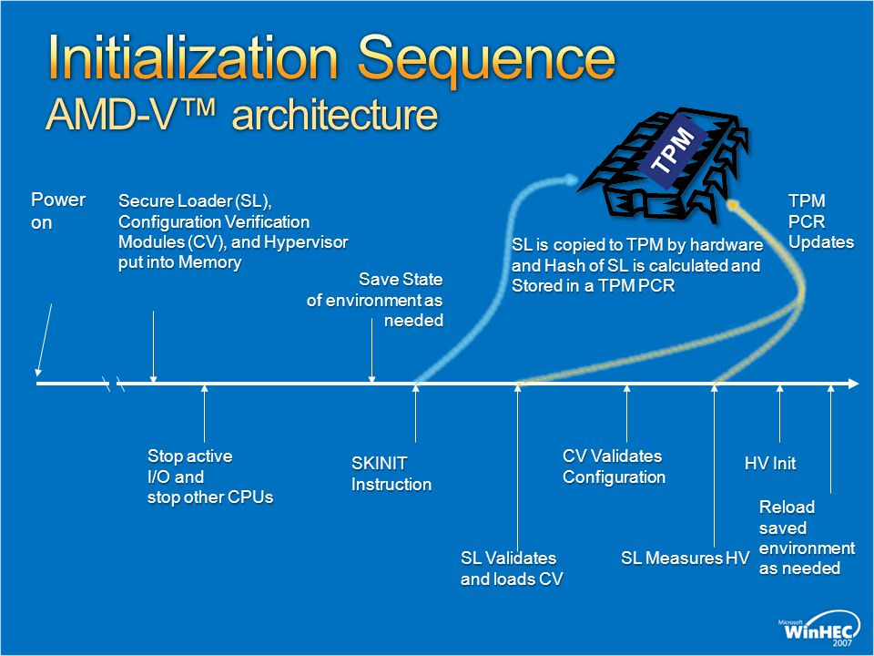 Initialization Sequence AMD-V™ architecture
