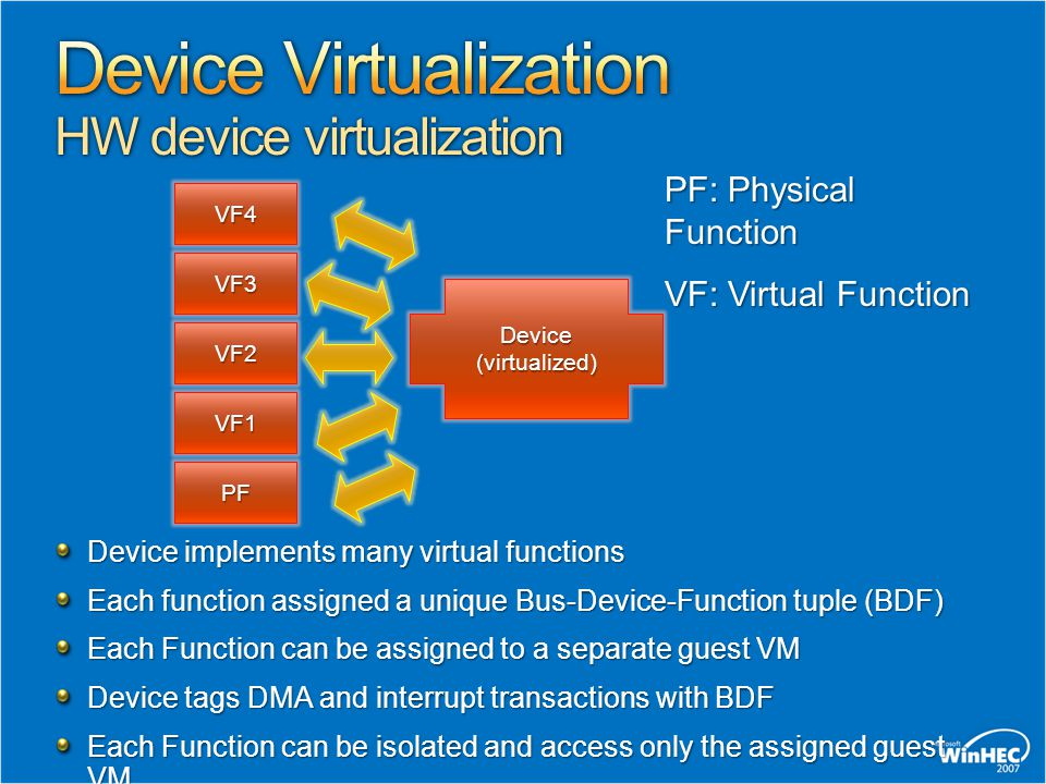 Device Virtualization HW device virtualization