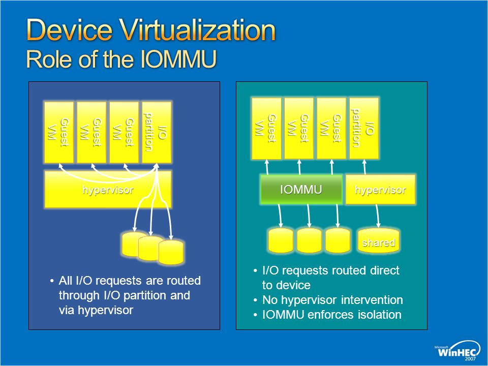 Device Virtualization Role of the IOMMU